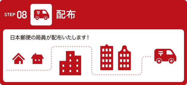 STEP08:配布(日本郵便の局員が配布いたします!)